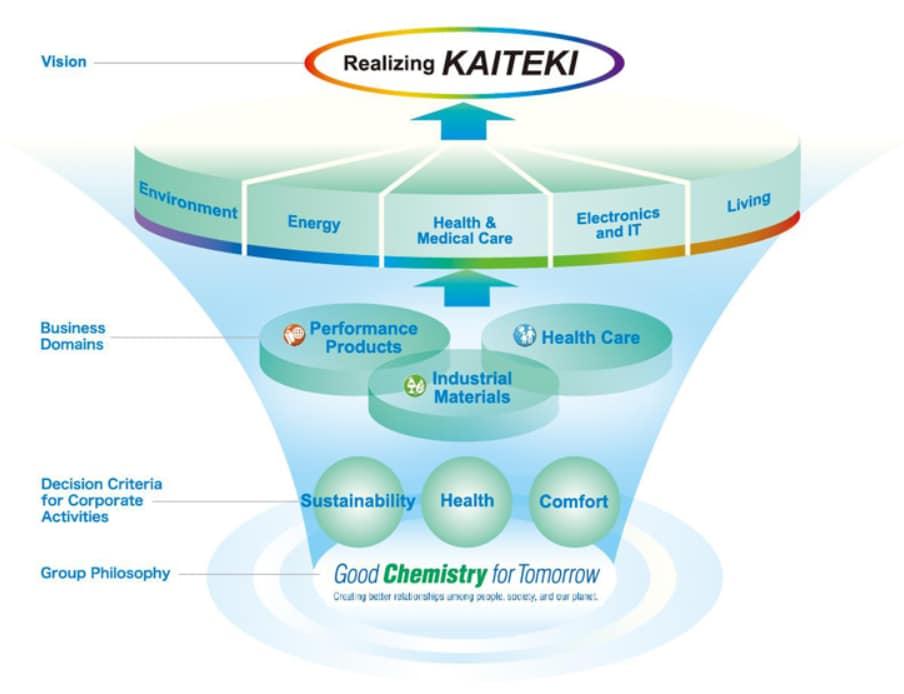 Zrównowazony rozwój / KAITEKI